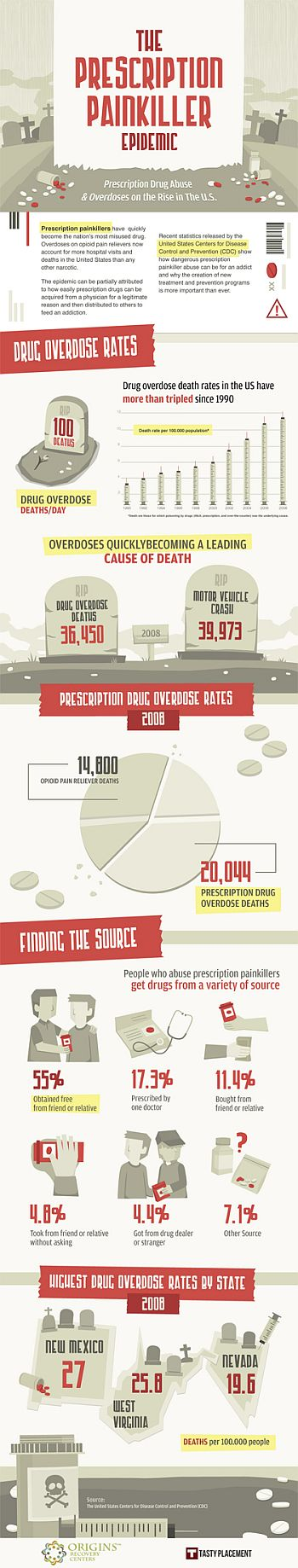 Painkiller Infographic Reduced